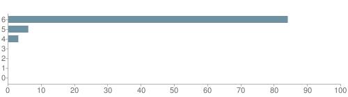 Chart?cht=bhs&chs=500x140&chbh=10&chco=6f92a3&chxt=x,y&chd=t:84,6,3,0,0,0,0&chm=t+84%,333333,0,0,10|t+6%,333333,0,1,10|t+3%,333333,0,2,10|t+0%,333333,0,3,10|t+0%,333333,0,4,10|t+0%,333333,0,5,10|t+0%,333333,0,6,10&chxl=1:|other|indian|hawaiian|asian|hispanic|black|white